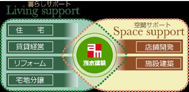 illust_support